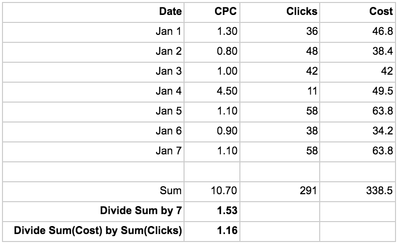 Aggregating data in a table.png