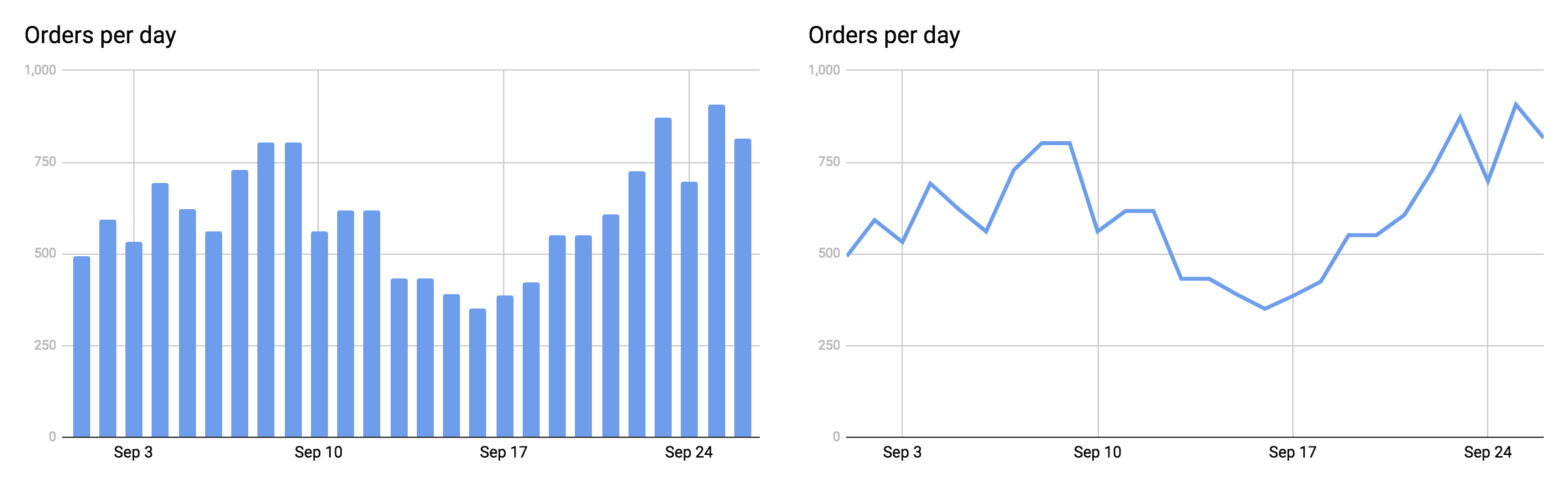 orders-per-day.png