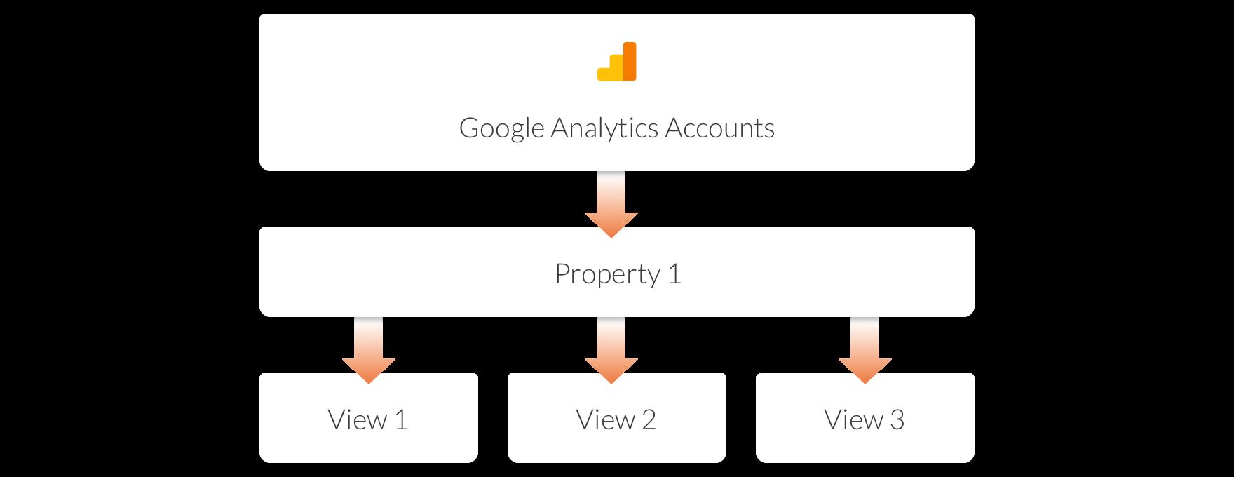 perfect-google-analytics-setup-structure