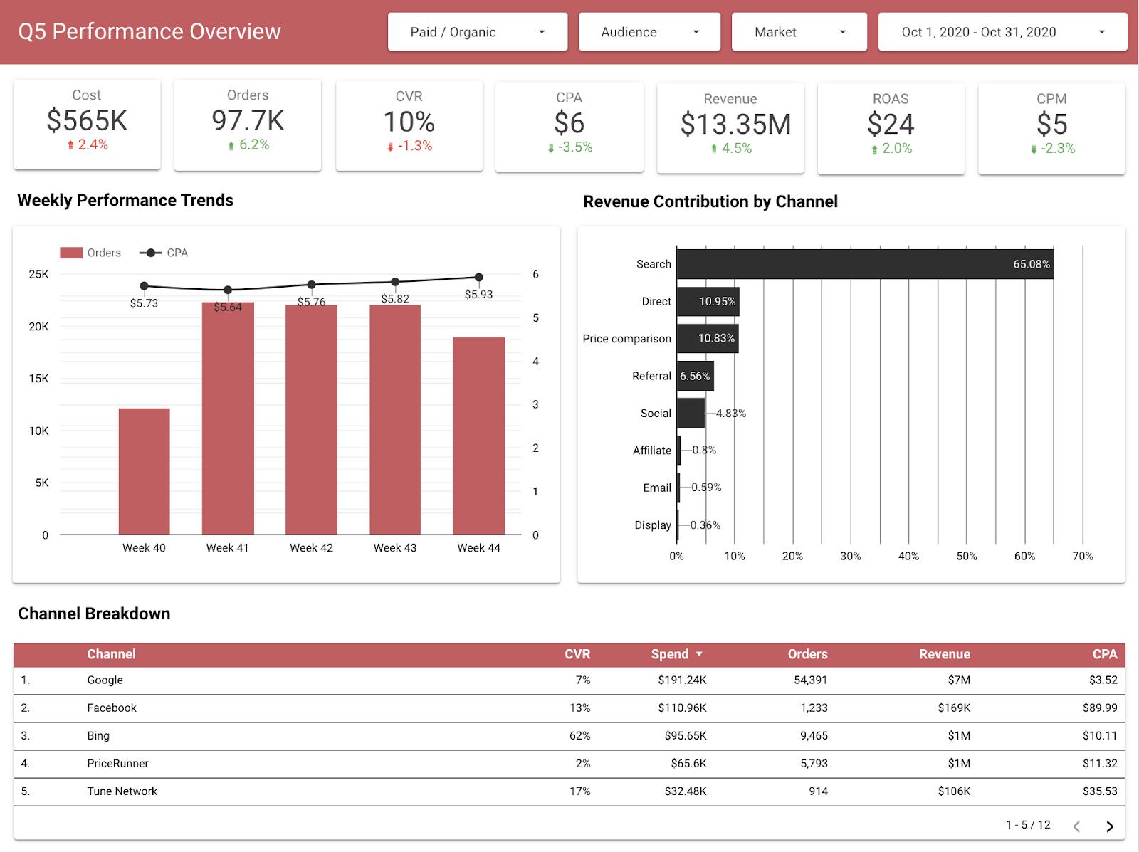 q5 performance data studio page 1