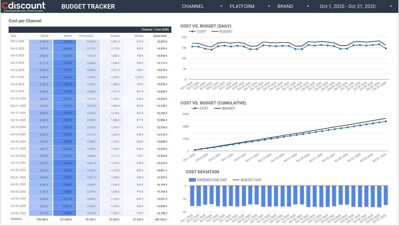 budget tracker data studio