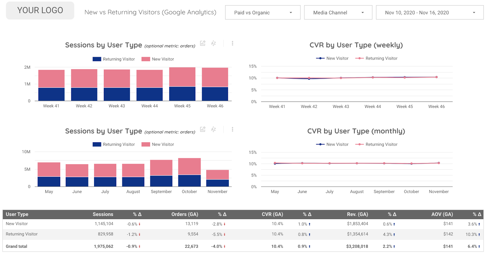 Performance Marketing Overview Data Studio Template