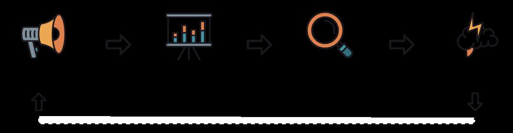 Marketing feedback loop