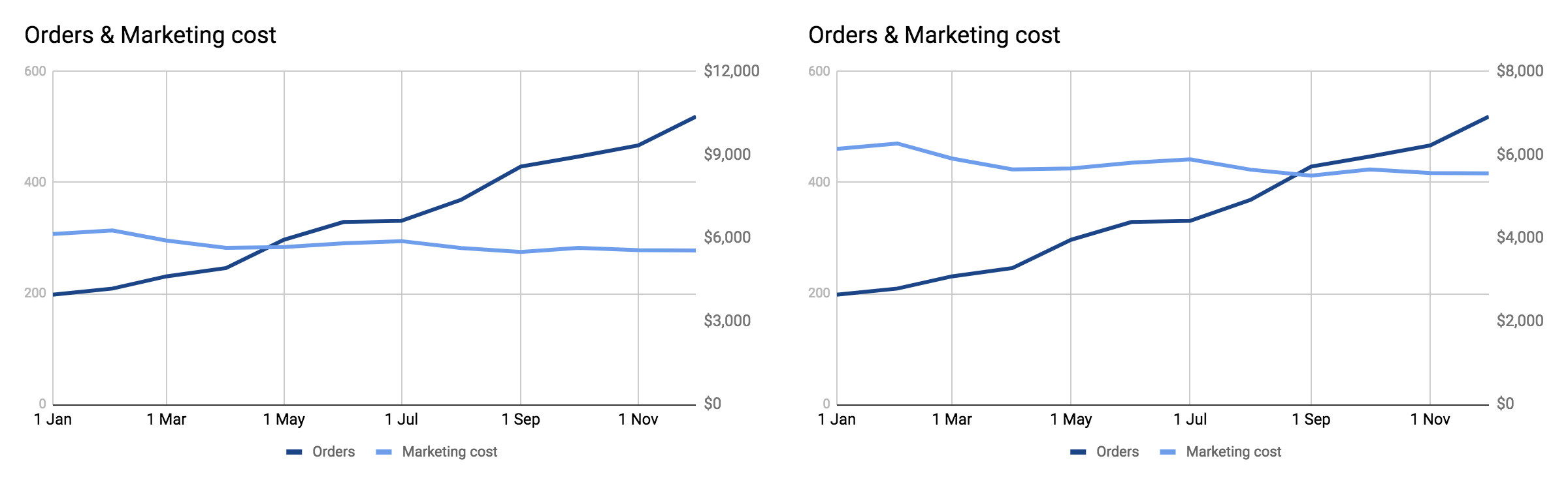 orders-marketing-cost.png