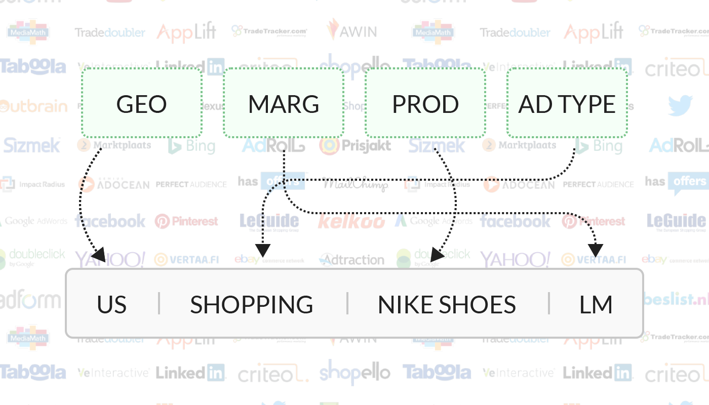 How to name your digital advertising campaign like a pro