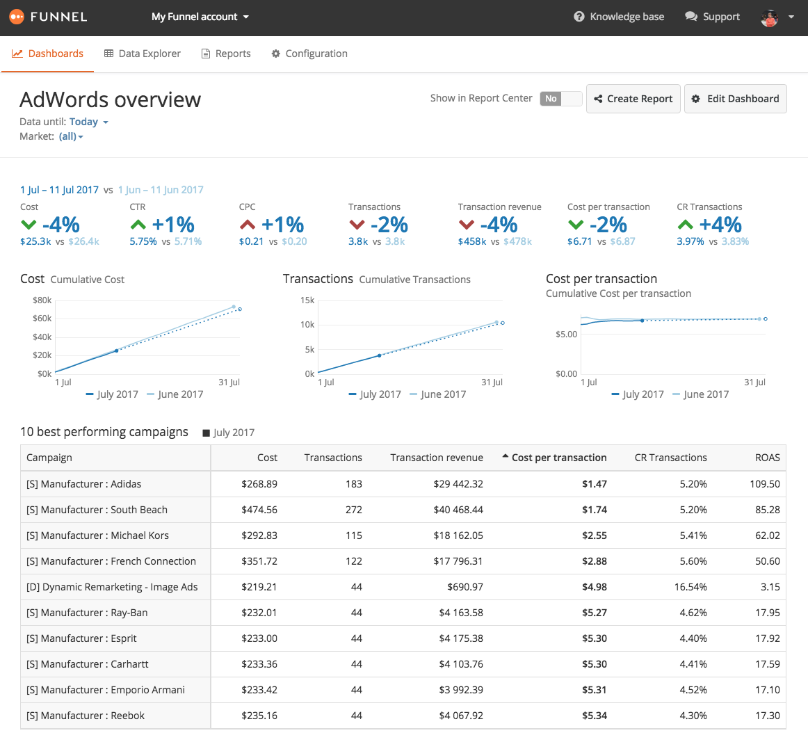 adwords-dashboard
